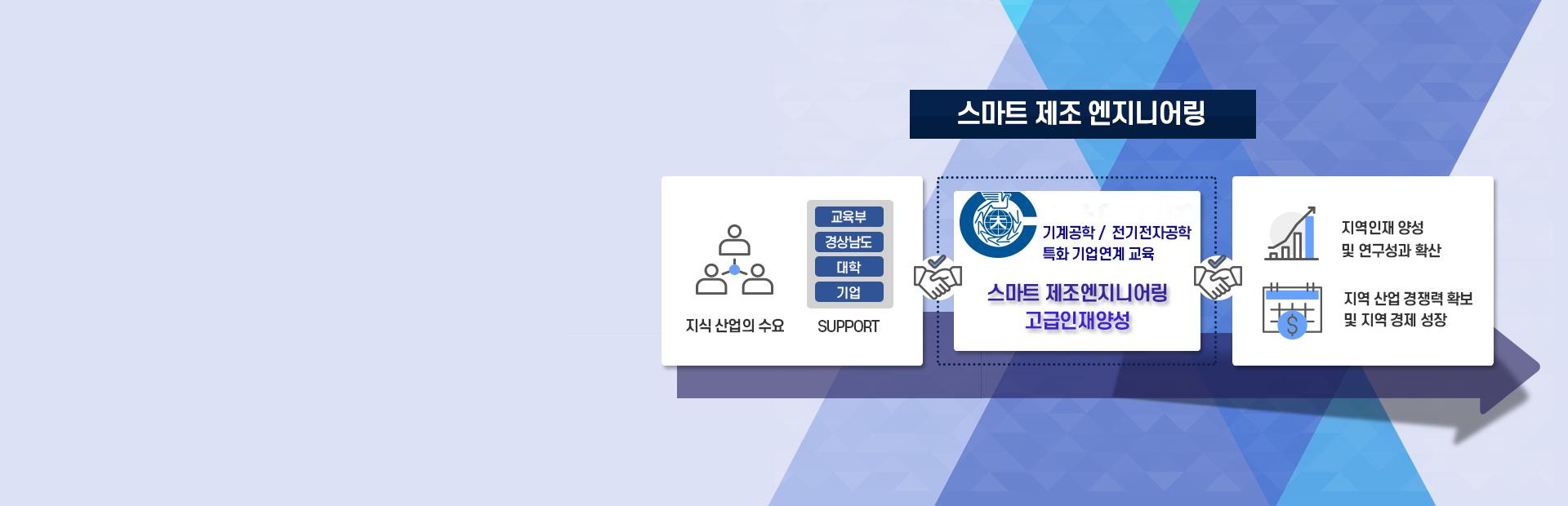 지역혁신플랫폼 스마트 제조엔지니어링
